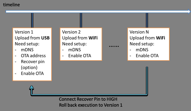 Ameba Arduino: [RTL8195] [RTL8710] OTA update program to