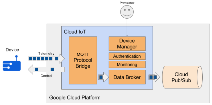 Ameba : Getting Started With Google Cloud IoT – Realtek IoT